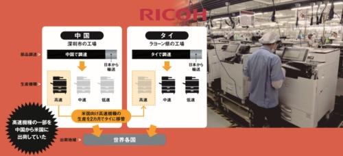 "<span class=""textColMaroon"">中国とタイの並行生産で制裁関税回避<br /><small>●リコーのカラー複合機の調達・生産体制</small></span>"