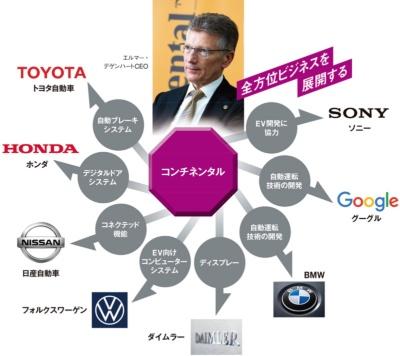 """<span class=""""fontBold"""">コンチネンタルはあらゆる企業に部品やシステムを供給し、新技術を磨く。どの企業が市場シェアを高めても、頼られる存在を目指している</span>(写真=デゲンハート氏:的野 弘路、BMW:picture alliance/Getty Images)"""