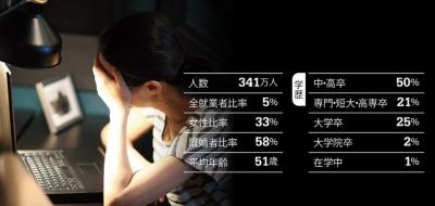フリーランスは就業者全体の5%を占める<br><small> ●日本におけるフリーランスの関連データ</small>