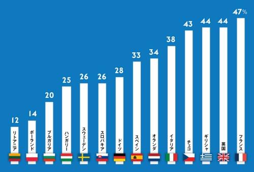 EUを好ましくないと考える人の比率