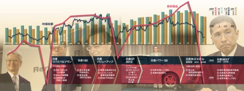 "<span class=""fontSizeM"">危機的状況はこの20年で3度目</span><br>●日産の主な経営指標と世界販売"