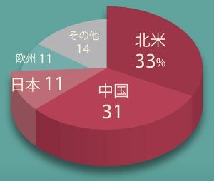 """日米中3地域で全体の7割以上を占める<br><span class=""""fontSizeXS"""">●2019年度の日産の地域別販売台数</span>"""