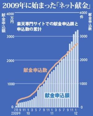(注:グラフは2012年2月29日現在)