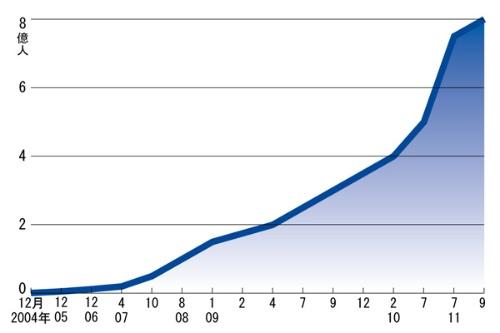 "<span class=""fontBold"">加速度的に増え続け、ついには8億人を突破</span>"
