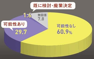 阿波おどり中止の影響などで3割が「廃業の可能性」と回答<br /><small>●徳島県東部でホテル・旅館を廃業する可能性</small>