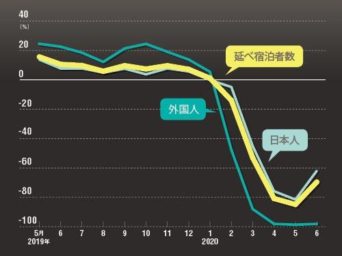宿泊者数は2月以降に激減<br /><small>●延べ宿泊者数前年同月比の推移</small>