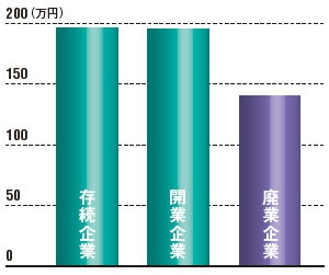 """<span class=""""textColTeal"""">廃業企業は生産性が約3割低い<br /><small>●存続企業、開業企業、廃業企業の労働生産性</small>"""