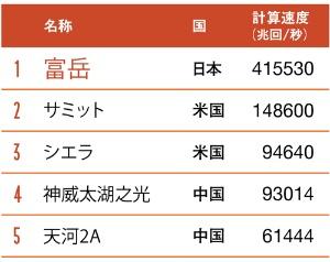●スパコン「TOP500」ランキング(2020年6月)