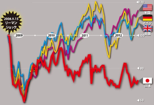 "<span class=""fontSizeM"">世界の主要株式市場の値動き</span>"