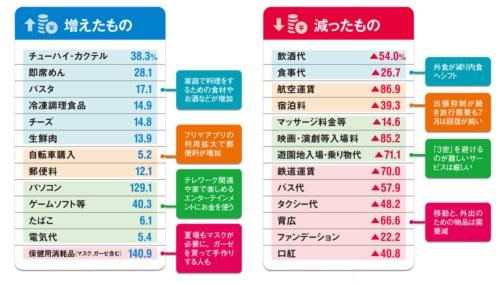 "<span class=""fontSizeM"">生活習慣が変わり、お金の使い方が変わる</span><br>●7月の品目別の実質支出増減率(前年同月比増減率)"