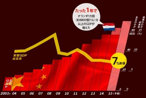 "<span class=""fontSizeM"">成長率は鈍化しても、増加額は大きい</span><br><span class=""fontSizeXS"">●中国の実質GDP成長率と名目GDP</span>"