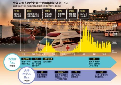 "<span class=""fontBold"">ダイヤモンド・プリンセス号が横浜に入港した2月以降、新人をどう迎え入れるか企業は揺れた</span>(写真=朝日新聞社)"