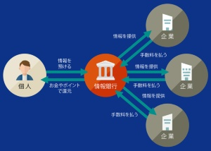 """個人が関与する形でデータの利活用を進める<br /><span class=""""fontSizeXS"""">●情報銀行の仕組み</span>"""