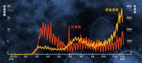 "<span class=""fontSizeM"">大きな第3波がやってきた</span><br> <span class=""fontSizeS"">●米国の1日当たり新規感染者数と死亡者数の推移</span>"