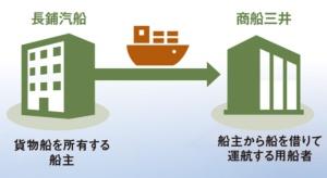 """船舶事故は船主責任が一般的<br /><span class=""""fontSizeXS"""">●商船三井と長鋪汽船の関係</span>"""