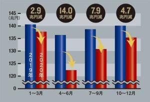 """<span class=""""fontSizeM"""">この1年、日本経済はどれだけ傷んだか</span><br><span class=""""fontSizeXS"""">●2019年、20年の四半期GDPの比較</span>"""