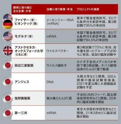 ●日本で早期に使われる可能性のある主なワクチン開発プロジェクト