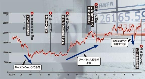 マイヤーズ 株価 ブリストル