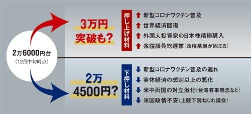 "<span class=""fontSizeM"">3万円も射程圏内だが、不安要素も多い</span><br><span class=""fontSizeXS"">●日経平均株価  2021年に考えられる主な変動要因</span>"