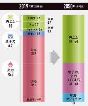 """2050年に向けて再エネを大幅に増やす<br /><span class=""""fontSizeXS"""">●日本の電源構成の割合(%)</span>"""
