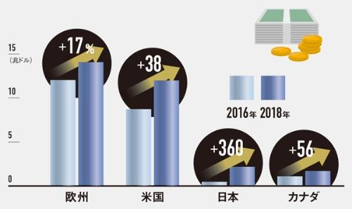 """投資面でも日本の取り組みは遅れている<br /><span class=""""fontSizeXS"""">●世界のサステナブル投資残高の推移</span>"""