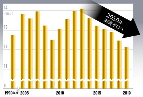 """2050年実質ゼロまでの道のりは遠い<br /><span class=""""fontSizeXS"""">●日本の温暖化ガス排出量</span>"""