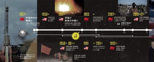 "<span class=""fontSizeL"">米中ロの軍事闘争は宇宙にシフト</span><br>●米中ロ闘争の歴史"