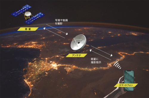 "<span class=""fontSizeL"">ソニーは小型人工衛星を使った宇宙エンタメサービスを開発中だ</span><br>●ソニーが想定するサービスの仕組み"