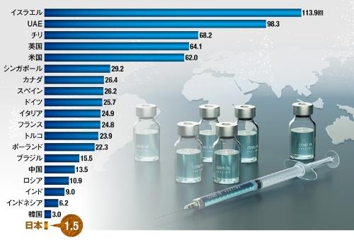 """<span class=""""fontSizeL"""">日本は新興国にも後れを取っている</span><br>●国・地域別の人口100人あたり累計接種回数(4月19日更新)"""