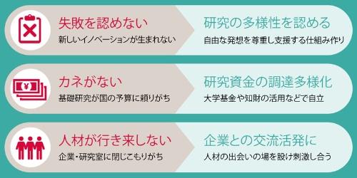 "<span class=""fontSizeL"">産業競争力の発展に科学技術の底上げが必要</span><br>●日本の基礎研究分野の「ないない問題」と処方箋"