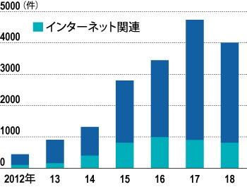 """2018年に減少<br /><span class=""""fontSizeXS"""">●中国での未公開株取引とベンチャー投資</span>"""