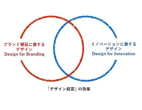 デザインはブランディングとイノベーションに欠かせない(出所:「デザイン経営」宣言)