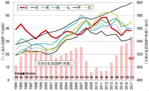 ●G7各国の1人当たり名目GDP(折れ線グラフ・左軸)と 日本の名目GDP(棒グラフ・右軸)