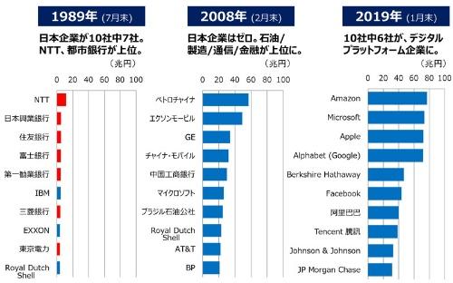 ●世界時価総額ランキング上位10社