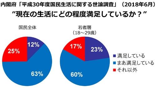 ●日本国民の意識の実態