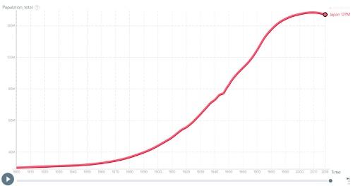 日本の総人口の推移