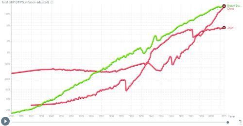 GDP(購買力平価、インフレ調整済み)の推移