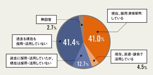 5割弱の企業が外国人を採用・活用している<br/ ><small>●これまでの外国人の採用実績</small>