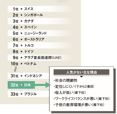 日本は調査対象の33カ国・ 地域の中で下から2番目<br/ ><small>●外国人が働きたい国・地域ランキング(2019年)</small>