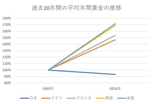 出所:経済開発協力機構(OECD)、平均年間賃金(現地通貨ベース)