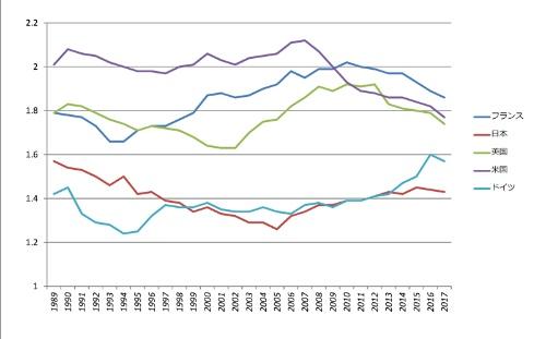 先進国の合計特殊出生率の推移