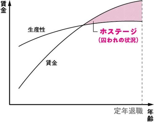 日本企業が「定年退職制度」を導入している合理的理由を説明しているとされる「ラジアー理論」。若い頃の賃金を生産性(会社への貢献度)より低く抑える一方、シニア層の賃金を生産性より高く設定することで、長期的に人材を囲い込む。ただし、シニア層への「過払い」の状況は長期間維持できないから、特定の年齢で強制的に退職させる。それが「定年退職」という制度にあたる。