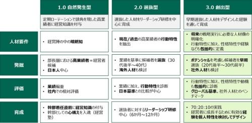『経営人材育成3.0』 ~日本企業における経営人材育成アプローチの推移~