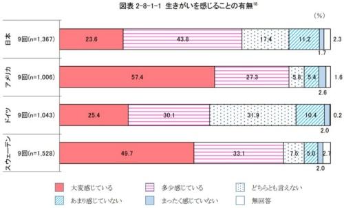 """出所:内閣府「<a href=""""https://www8.cao.go.jp/kourei/ishiki/r02/gaiyo/pdf/s2-8.pdf"""" target=""""_blank"""">高齢者の生活と意識に関する国際比較調査</a>」"""