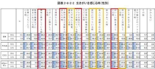 """出所:内閣府「<a href=""""https://www8.cao.go.jp/kourei/ishiki/r02/gaiyo/pdf/s2-8.pdf"""" target=""""_blank"""">高齢者の生活と意識に関する国際比較調査</a>」<br> 注:赤色と黄色の太枠は編集部が強調"""