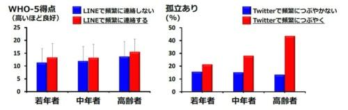 """出典:<a href=""""https://www.tmghig.jp/research/release/2021/0304-2.html"""" target=""""_blank"""">東京都健康長寿医療センター研究所プレスリリース</a>"""