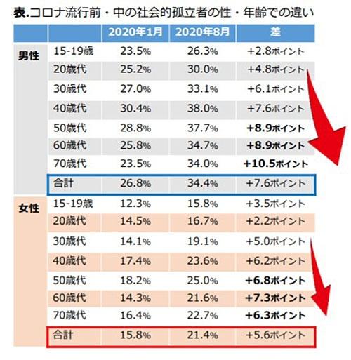 """出典:<a href=""""https://www.tmghig.jp/research/release/2021/0819.html"""" target=""""_blank"""">東京都健康長寿医療センター研究所プレスリリース</a>"""