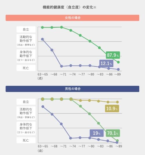 (出所:科学技術振興機構(JST)社会技術レポート No.57 秋山弘子 東京大学高齢社会総合研究機構 特任教授(講演日2017年8月22日))<br> (注:男性の10.9%に当たる黄土色のラインのグループに関して、科学的な裏付けはないが、現在の高齢者層において社会的な役割を持ち続けることが可能な「中小企業の社長」のような、定年のない経営者などではないかといわれている)