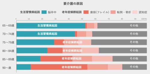 (出所:厚生労働省「2010年 国民生活基礎調査」)
