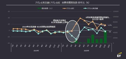 アパレル業における実店舗・ECの消費者購買指数(前年比、%)